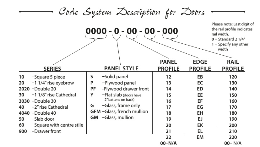 code-system-description-for-doors